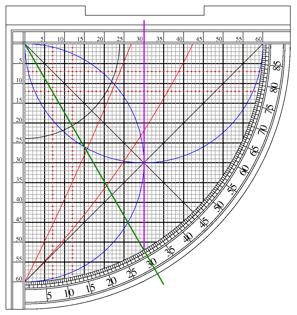 Finding sine