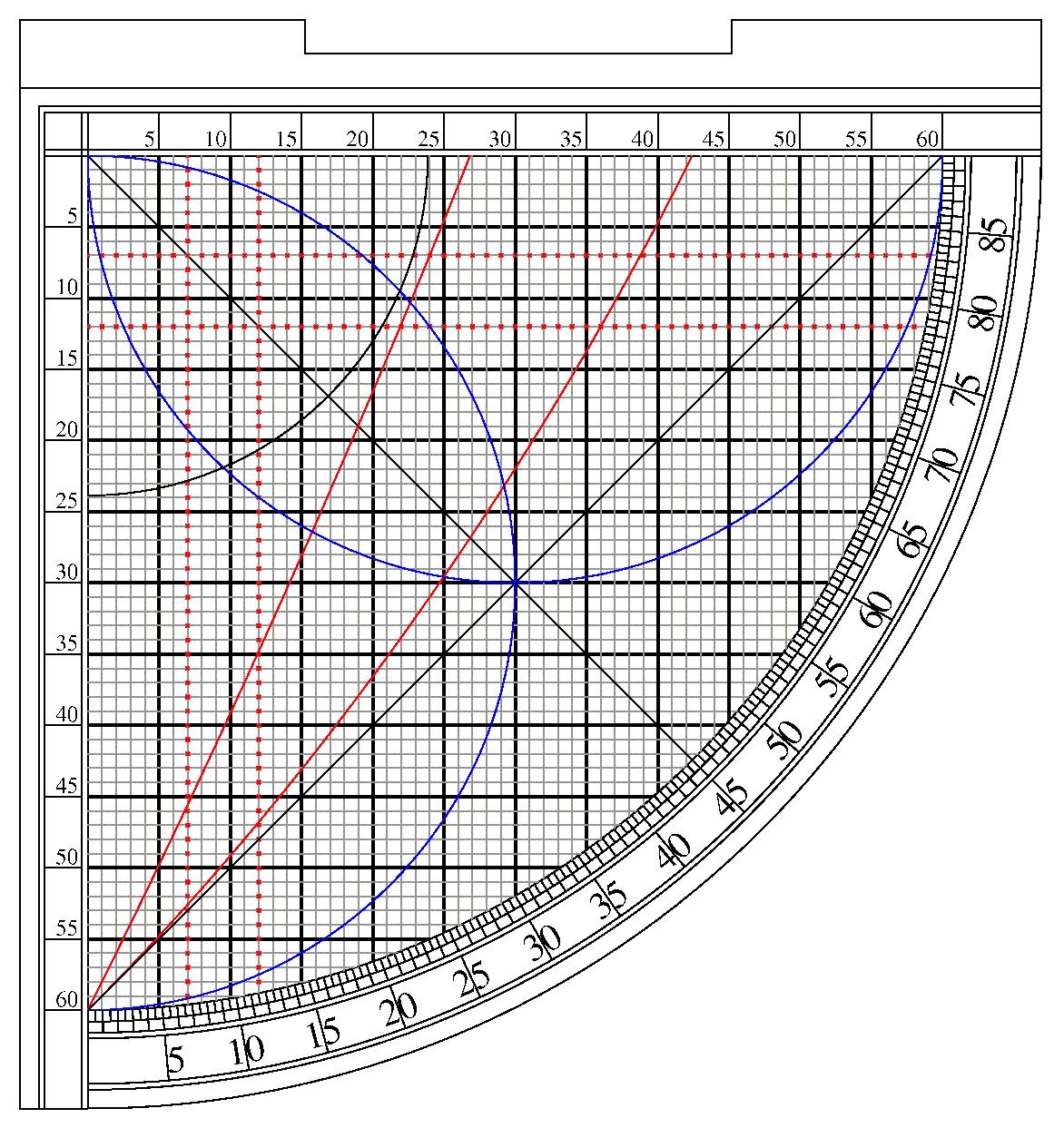 Sine Quadrant