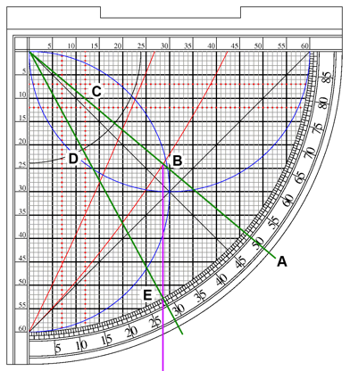 Finding Asr on the sine quadrant