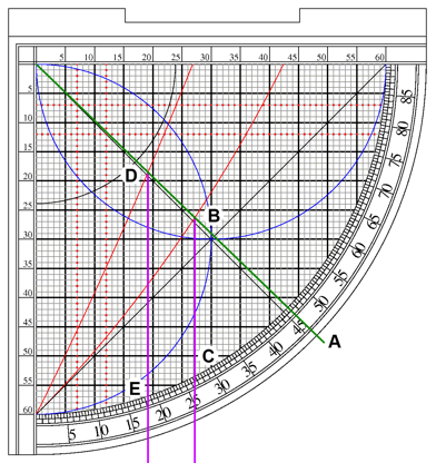 Finding asr with a sine quadrant