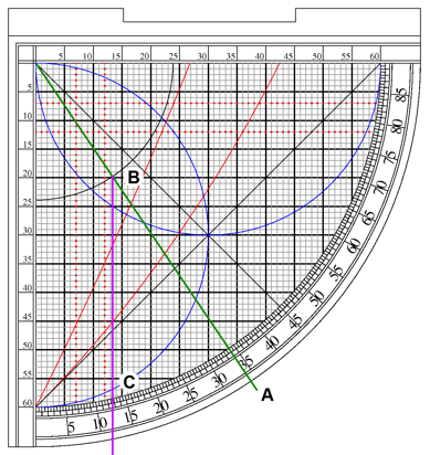 Finding noon with a sine quadrant