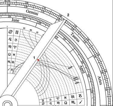Finding the direction to Mecca using the arcs of the signs