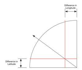 Finding the direction to Mecca using the sine/cosine scale